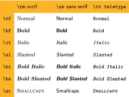Latex define font style final